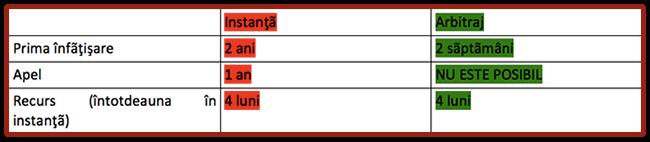 tabel1_arbitraj_intrebari